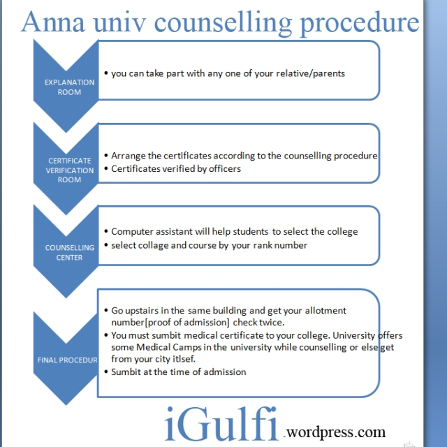 anna university counselling procedure