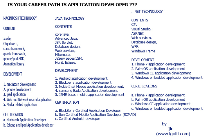Career Path Application Is your career path is application developer?