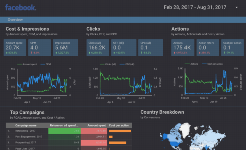 supermetrics - Reporting automation tool for marketers