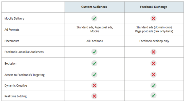 FAcebook Audiences - Facebook Exchange