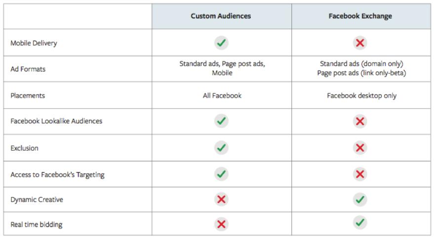 FAcebook Audiences - Facebook Exchange
